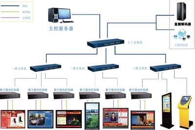 数字多媒体信息发布系统先容